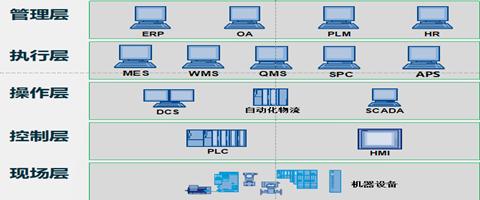 面向工业4.0的五层数字化结构规划_副本.png